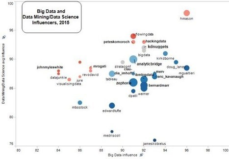 RightRelevance helps find key topics, top influencers in Big Data, Data Science, and Beyond | Analytics, Big Data, and Data Science | Scoop.it