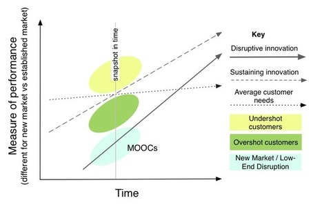 MOOCs and disruptive innovation: Implications for higher education | Pedagogia informacional | Scoop.it