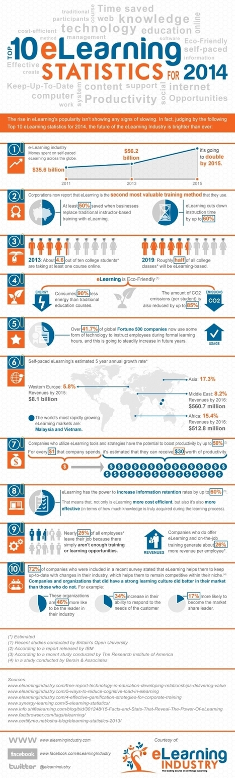 e-learning, conocimiento en red: top 10 eLearning statistics for 2014 #infographic by @elearnindustry @cpappas | elearning resources for technical and higher education | Scoop.it