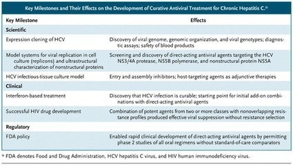 Curing Chronic Hepatitis C — The Arc of a Medical Triumph — NEJM | HIV | Scoop.it