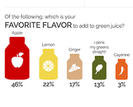 How Your Juicing Habits Stack Up to Everyone Else's - The Daily Meal | Health and Fitness | Scoop.it