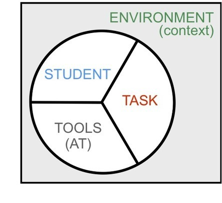Assistive Technology Assessment - Finding the Right Tools | Shelley Haven ATP, RET | IPAD AS ASSISTIVE TECHNOLOGY | Scoop.it