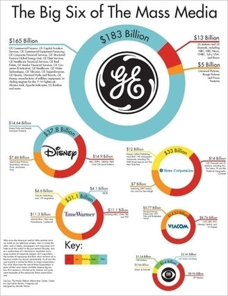 media-giants-in-the-us.r.jpg (386x500 pixels) | Social Media Stuff | Scoop.it