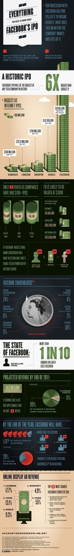 Everything you need to know about Facebook's potential IPO(infographic) | Entrepreneurship, Innovation | Scoop.it