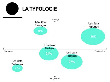 45% des Français sont prêts à vendre leur data | Les chiffres clés du web marketing | Scoop.it