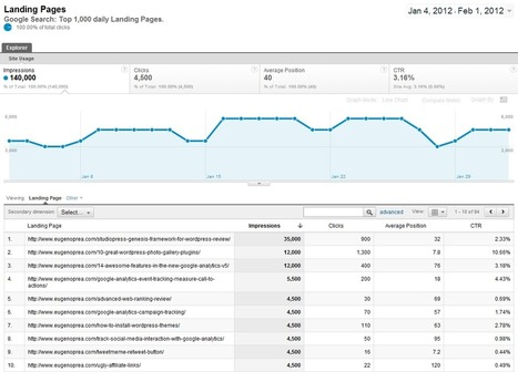 11 Google Analytics Tricks to Use for Your Website | Web Analytics and Web Copy | Scoop.it