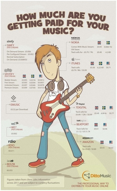 How Much are Musicians Actually Making per Stream? [Infographic] | Music Education | Scoop.it