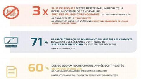 70 % des employeurs ne sont pas satisfaits du niveau en orthographe des étudiants | Actualité de l'emploi et de la formation | Scoop.it