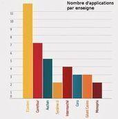 Leclerc, Carrefour... Trop d'applis tue l'appli | La digitalisation de la Grande Distribution | Scoop.it