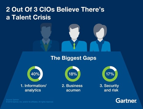 How CIOs Conquer the Talent Crisis - Smarter With Gartner | Strategically Chaotic | Scoop.it