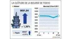 La Bourse de Tokyo gagne 1,39% à la clôture   Nouvelobs.com   Japon : séisme, tsunami & conséquences   Scoop.it