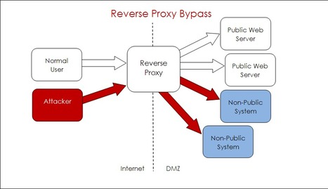 Apache Reverse Proxy Bypass | comp-sec | Scoop.it