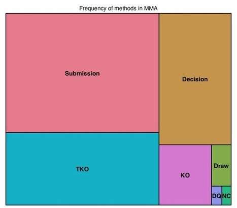 Building a large database of MMA fight results II: quantitatively summarizing over 240,000 MMA fights | Fantasy Sports Statistics | Scoop.it