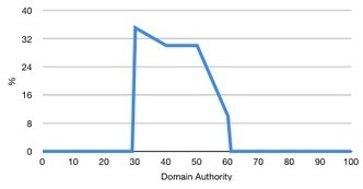 Why Indiscriminate Link Building Can Get You Into Google Penalty Trouble Easily | Google Penalty World | Scoop.it