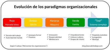 Reinventar las organizaciones | Personas y organizaciones | Scoop.it