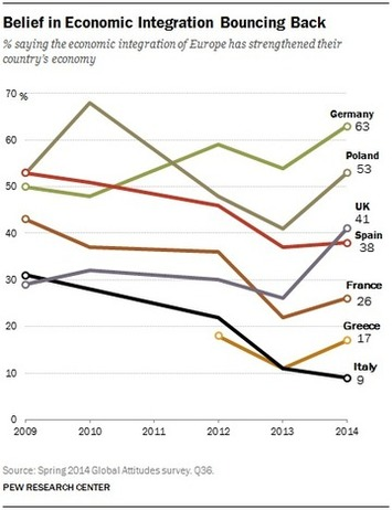 Chapter 2. Crisis of Confidence in the EU Ending? - The Pew Global Attitudes Project | money money money | Scoop.it
