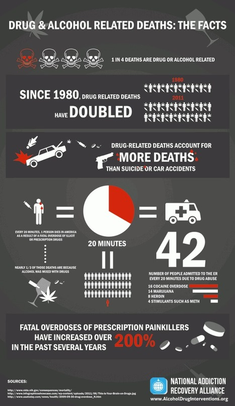 Infographic: Alcohol and Drug Related Deaths | Alcohol & Drug ... | Alcohol and Other Drug Infographics | Scoop.it