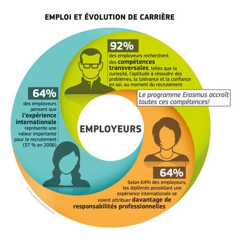 La génération Erasmus a toutes les cartes en main - Mode(s) d'emploi | RP_Emploi | Scoop.it