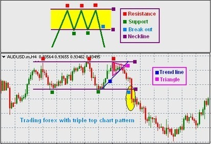 FOREX TRADING GUIDE: TRADING FOREX WITH TRIPLE TOP NECKLINE CHART PATTERN | FOREX TRADING GUIDE | Scoop.it