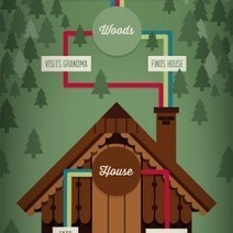 Common Fairytale Narratives | Visual.ly | Fairy Tales | Scoop.it