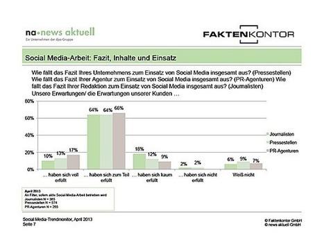 W&V: Studie: Drei von vier Pressesprechern sind mit Social Media nicht glücklich | B2B Social Media & Marketing | Scoop.it