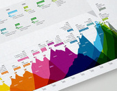 Brockhaus Encyclopedia Infographics... | visual data | Scoop.it