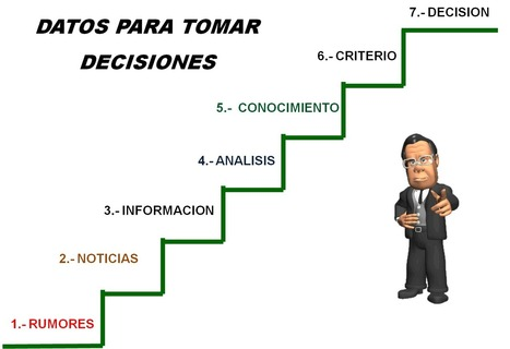 EL SENSEI - SEGURIDAD: TOMA DE DECISIONES (PARTE 1) | Creatividad en la toma de decisiones | Scoop.it