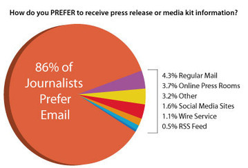 Journalists loves e-mail and backgrounders as content, PwR | Marketing, PR & Communications | Scoop.it
