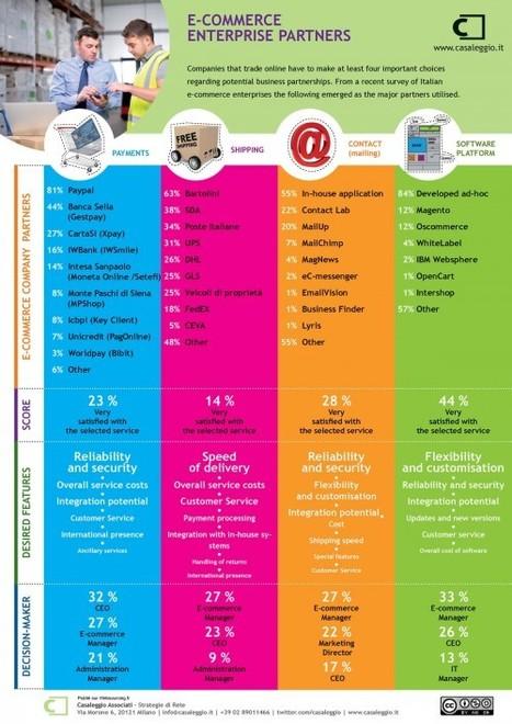 [Infographie] Les partenaires des entreprises de e-commerce - Websourcing.fr | L'ecommerce du vin | Scoop.it
