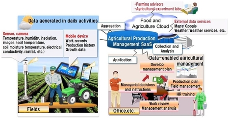 Fujitsu To Bring Japanese Food & Agriculture Industries to The Cloud - Forbes | Vertical Farm - Food Factory | Scoop.it