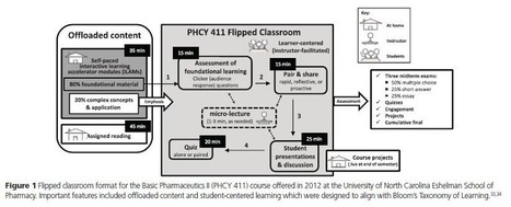 Where is the pedagogy in flipped classrooms? | research on video in higher education | Scoop.it