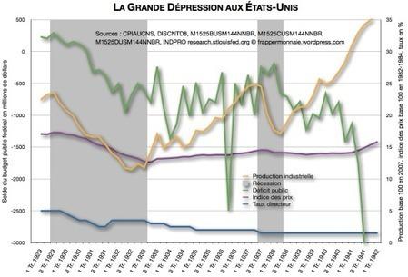 Le déficit public et non la guerre mit fin à la Grande Dépression dans Frapper Monnaie | Econopoli | Scoop.it