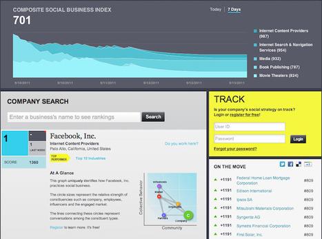 Le Social Business Index ouvre son classement des sociétés les plus orientées médias sociaux | SocialWebBusiness | Scoop.it