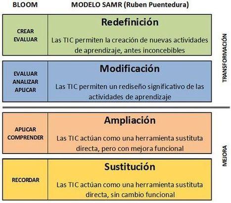 Taxonomía de Bloom y SAMR – Modelo de Integración | Infografía | WEB 3.0 | Scoop.it