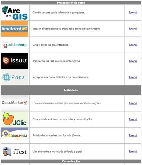 AYUDA PARA MAESTROS: 47 recursos de software libre | Web 2.0 y sus aplicaciones | Scoop.it