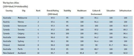 Auckland ranked 10th most liveable city once again | Venice | Scoop.it
