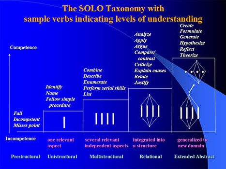 SOLO Taxonomy | eLearning, Medical Education and Other Snippets | Scoop.it