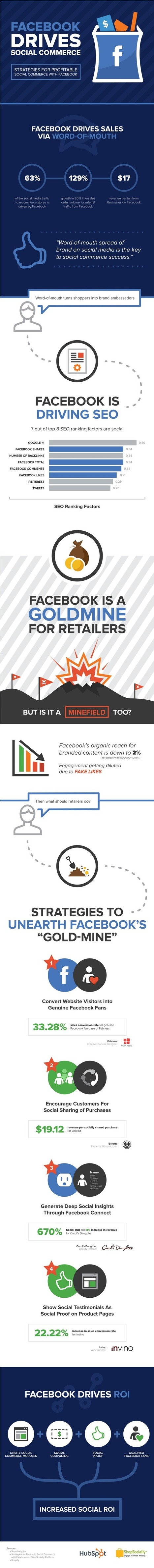 Facebook Drives Social Commerce - Infographic | Integrated Brand Communications | Scoop.it