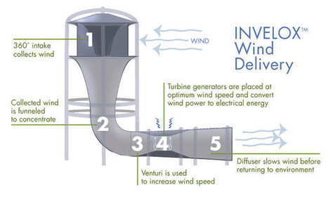 SheerWind Introduces a Three Turbine Wind Tower | Turbines Design & Power | Scoop.it