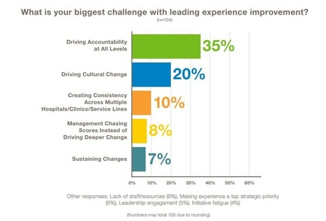 Rise of the Healthcare CXO Report: 10 Things to Know | Patient & Family Experience and Engagement | Scoop.it