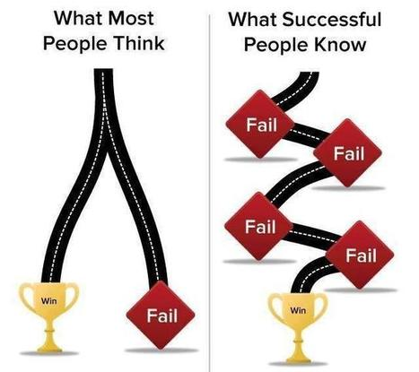 Road to success ... | Entrepreneurship in the World | Scoop.it