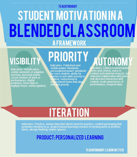 A Framework For Student Motivation In A Blended Classroom | E-Learning | Scoop.it