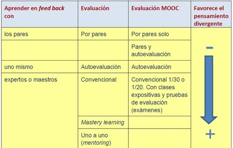Enseñanza Universitaria en línea: MOOC, aprendizaje divergente y creatividad (II | Impromptu MOOC | Scoop.it