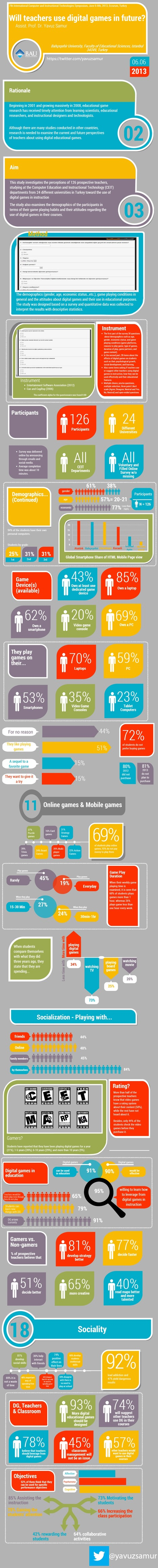 Infographic about teachers' thoughts on digital educational games | Yavuz Samur | All about educational technology & games :) | Scoop.it