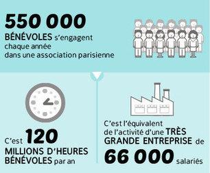 Portrait de la vie associative à Paris | Associations - ESS | Scoop.it