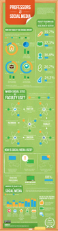 Infographic: Professors and SocialMedia : faculty are more proficient in their use of social media | Create, Innovate & Evaluate in Higher Education | Scoop.it