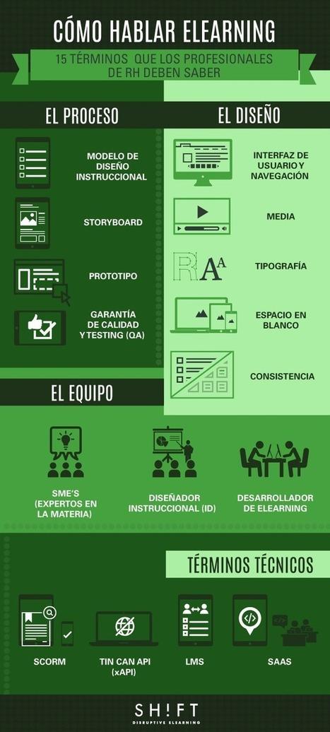 Cómo hablar eLearning: 15 términos | Asómate | Educacion, ecologia y TIC | Scoop.it