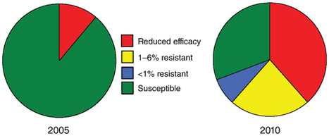 Insect resistance to Bt crops: lessons from the first billion acres   plant cell genetics   Scoop.it