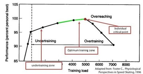 impact of the overtraining on the life of athletes | Search of performance : problem of dopage, overtraining on life, the psychological aspect of cyclists | Scoop.it