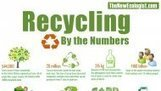 Recycling Around The Globe | Infographic | | Social Media, Communications and Creativity | Scoop.it